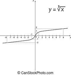 機能, 図, 立方体, 根, 数学