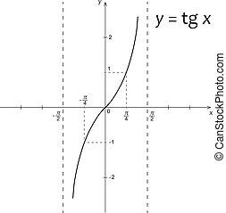機能, y=tg, 図, x, 数学