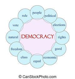 民主主義, 円, 単語, 概念