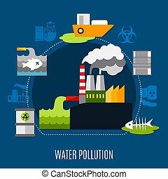水, 概念, 汚染