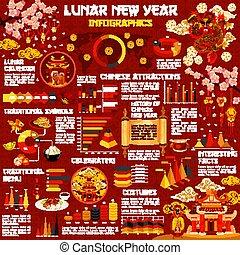 汉语, 图表, infographic, 月亮, 年, 新