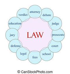 法律, 円, 単語, 概念