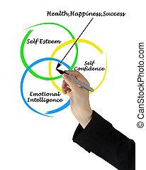 源, 幸福, 健康, 成功