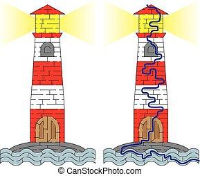 灯台, 迷路