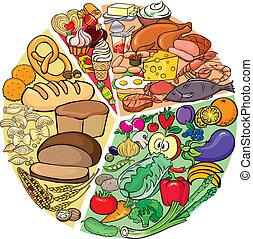 炭水化物, タンパク質, 食事