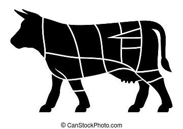 牛肉, 切口