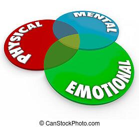 物理, 精神, 感情, 好, 健康, 總數, 頭腦, 身體, 靈魂, 平衡