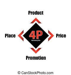 特別, 4p, モデル, 旗, プロダクト, ビジネス, 混合, 価格, 場所, 昇進, 概念, マーケティング