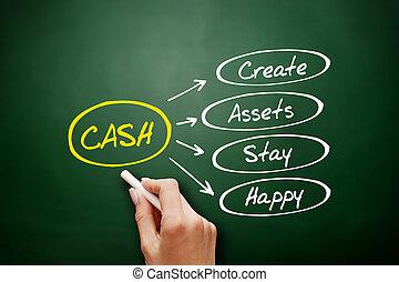 現金, 滞在, -, 作成しなさい, 資産, 幸せ, 頭字語