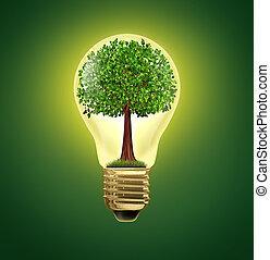 環境, 考え