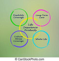 生活, プロダクト, 保険