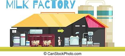 生産, ミルク, 背景, 工場