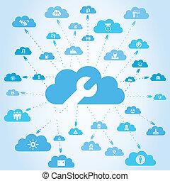 産業, 雲