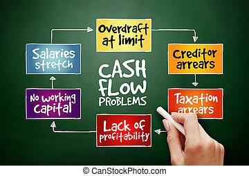 畫, 手, 問題, 流動, 現金