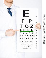 眼科医, マレ, 目 図表