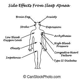 睡眠, apnea, sife, 効果