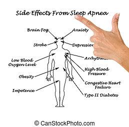 睡眠, sife, apnea, 効果
