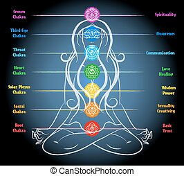 瞑想, 女, ヨガ, chakras