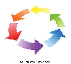 矢, 循環