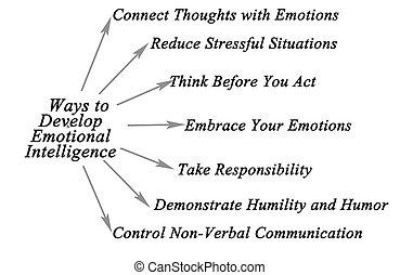 知性, 感情的, 発展しなさい, 方法