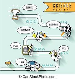 科学, 概念