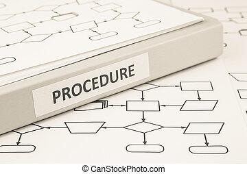 程序, 過程, 概念, 為, 工作, 指示