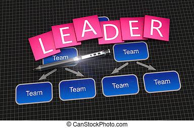 立方, 貼上標籤, 如, 領導人
