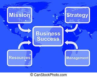 管理, ビジネス, 成功, 代表団, 作戦, 図, 資源, ショー