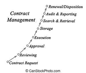 管理, 契約, プロセス