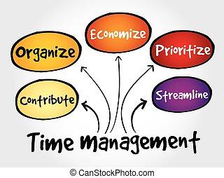 管理, 時間, ビジネス戦略