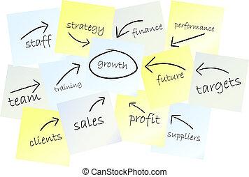 經營戰略, 成長, 概念