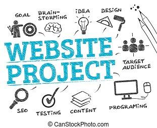 網站, 項目, 概念