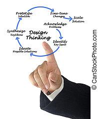 考え, デザイン