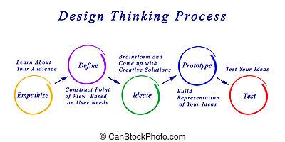 考え, プロセス, デザイン