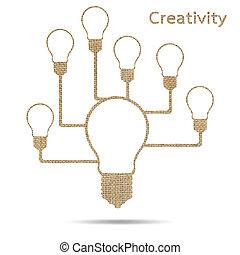 考え, 創造的
