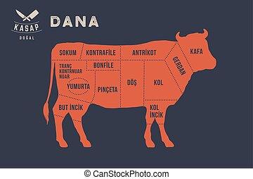 肉, ポスター, -, 肉屋, 図, cuts., dana