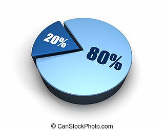 蓝色, 馅饼图表, 80, -, 20, 百分之