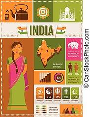 要素, インド, infographics