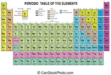 要素, テーブル, 周期的