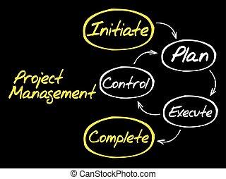 规划, 地图, 管理, 头脑, workflow