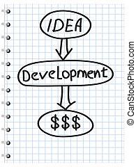 計画, ビジネス戦略