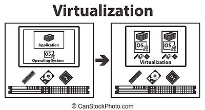 計算, virtualization
