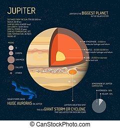 詳しい, 層, 学校, 概念, 外の, illustration., スペース, 科学, banner., ベクトル, 木星, ポスター, 教育, 構造