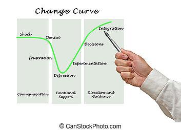 變化, 曲線