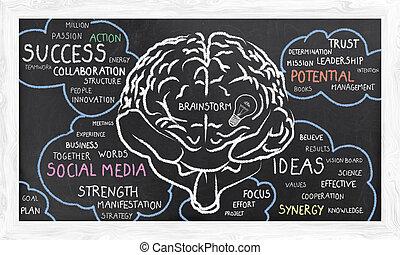 词汇, 云, brainstorm