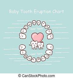 赤ん坊, レコード, チャート, 歯