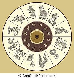 車輪, 12, 黄道帯, 中国語