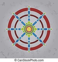 車輪, dharma