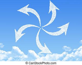 轉動, 箭, 雲, 成形
