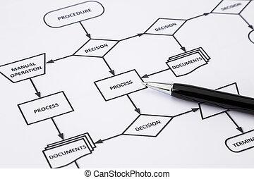 過程, 工作, 指示, 程序